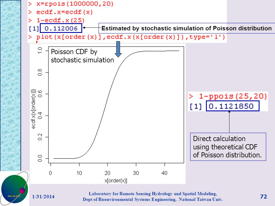 Poisson CDF by stochastic simulation