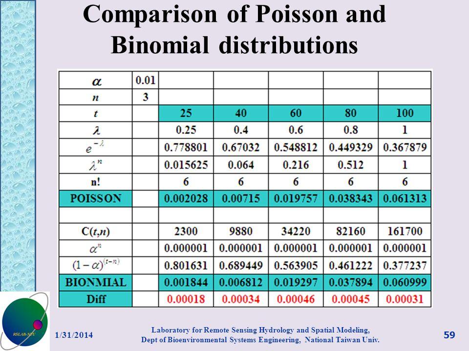 Comparison of Poisson and Binomial distributions