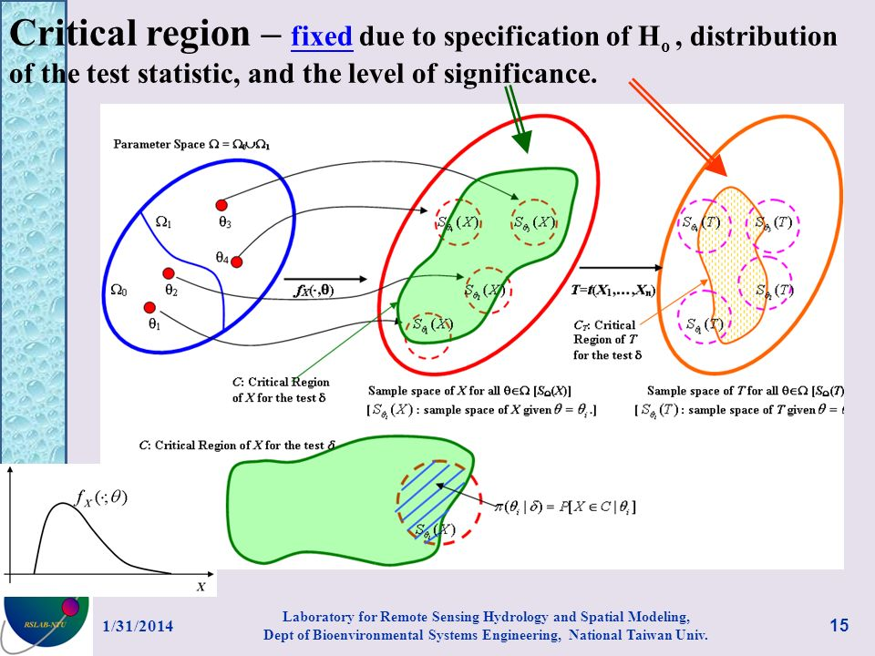 Critical region – fixed due to specification of Ho , distribution of the test statistic, and the level of significance.