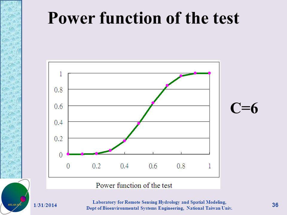 Power function of the test