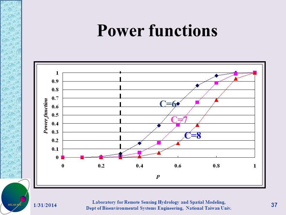 Power functions C=6 C=7 C=8 3/27/2017