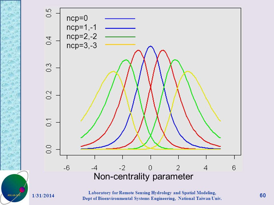 Non-centrality parameter