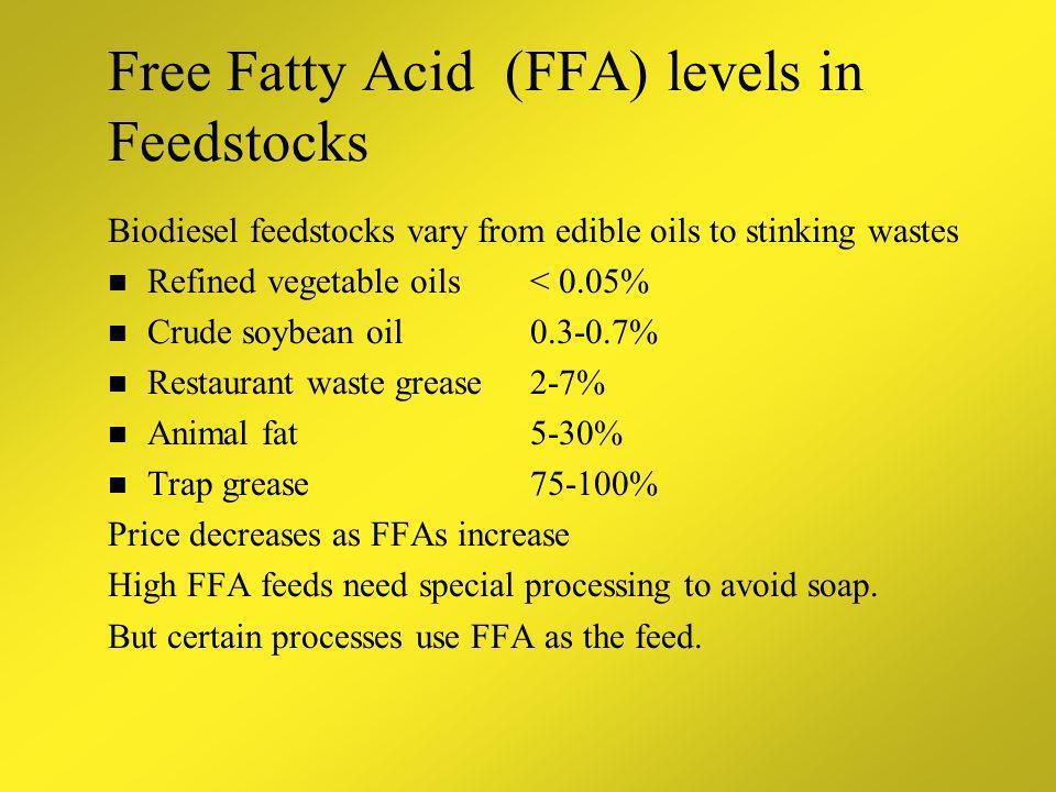 Free Fatty Acid (FFA) levels in Feedstocks