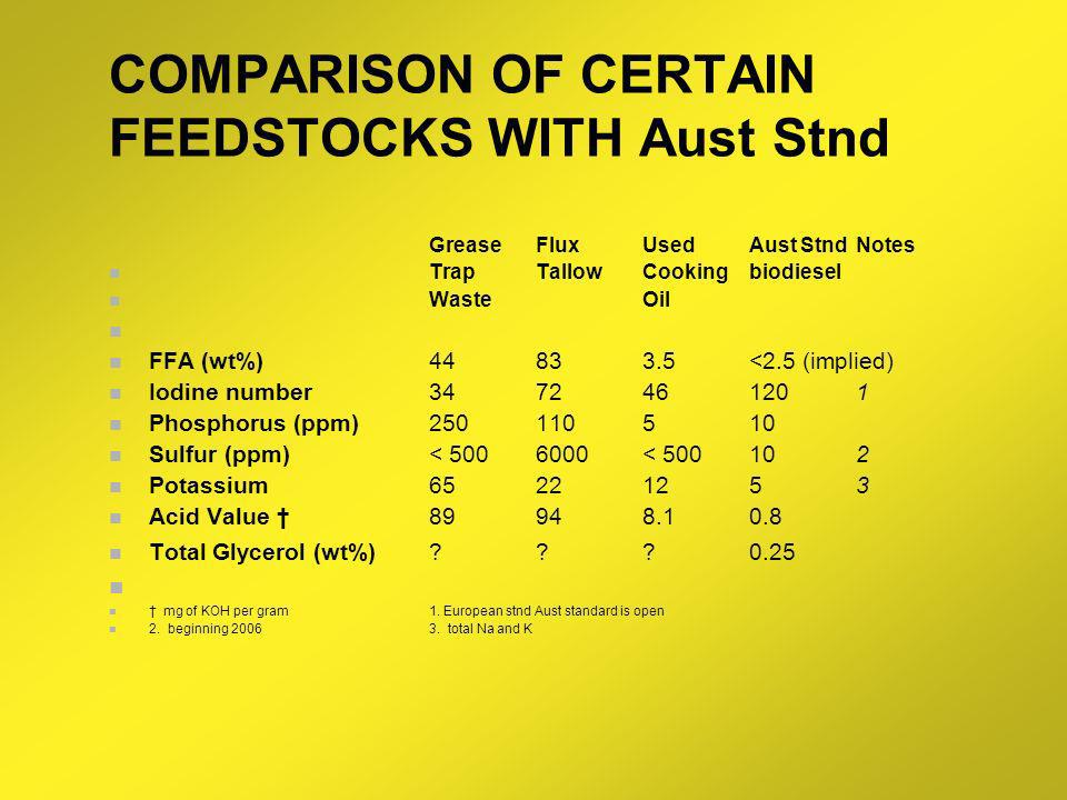 COMPARISON OF CERTAIN FEEDSTOCKS WITH Aust Stnd