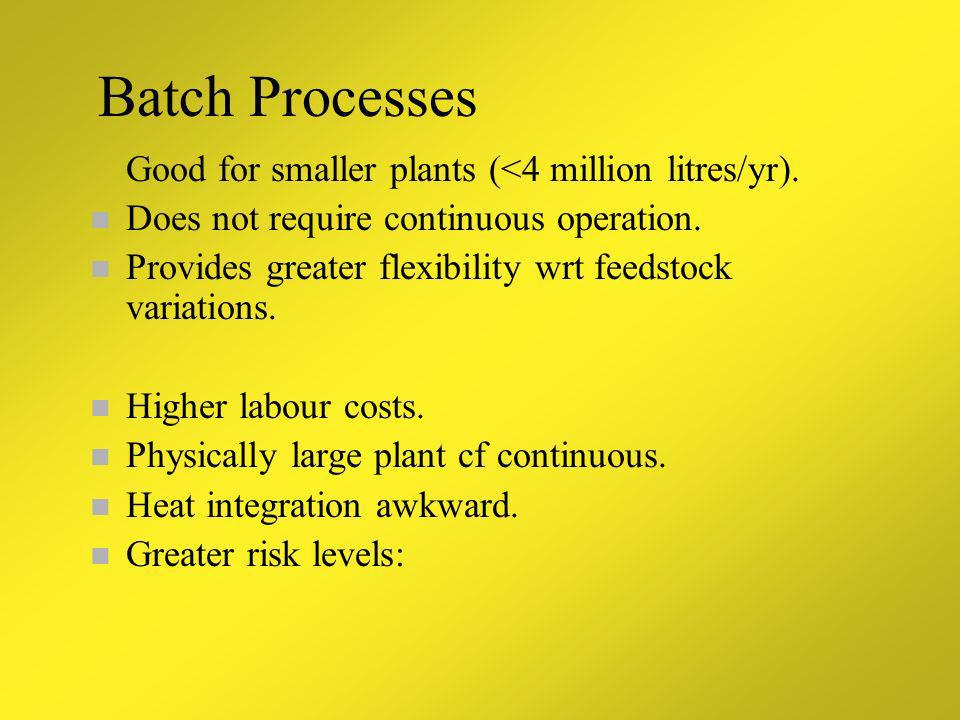 Batch Processes Good for smaller plants (<4 million litres/yr).