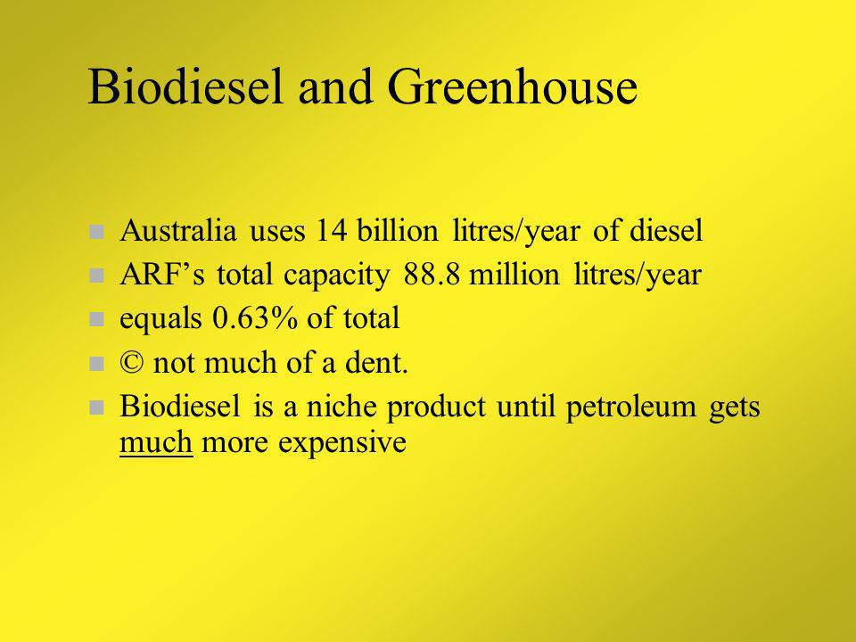 Biodiesel and Greenhouse