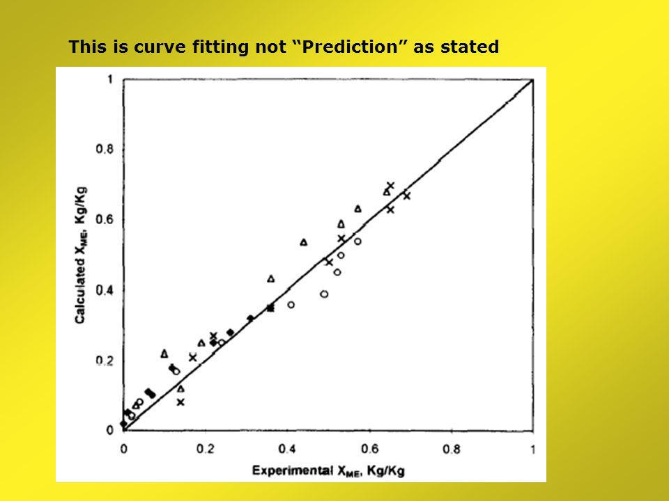 This is curve fitting not Prediction as stated