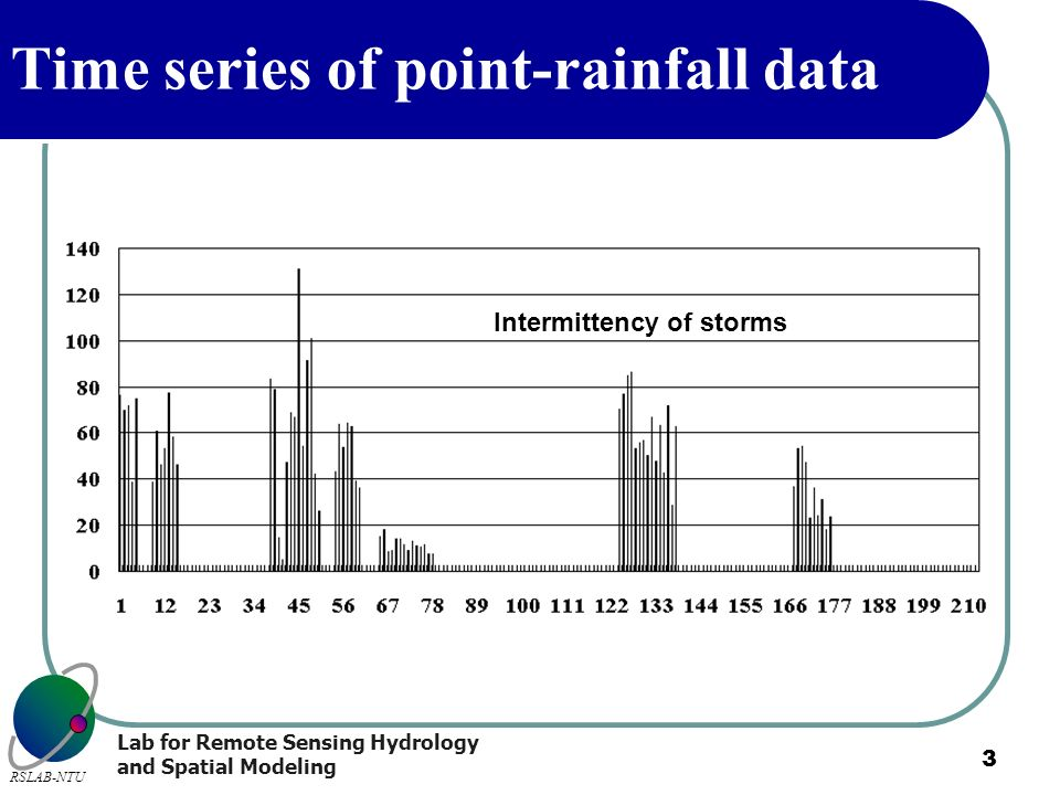 Time series of point-rainfall data