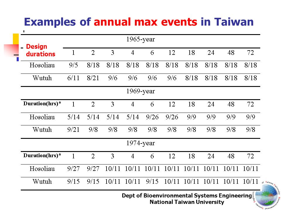 Examples of annual max events in Taiwan