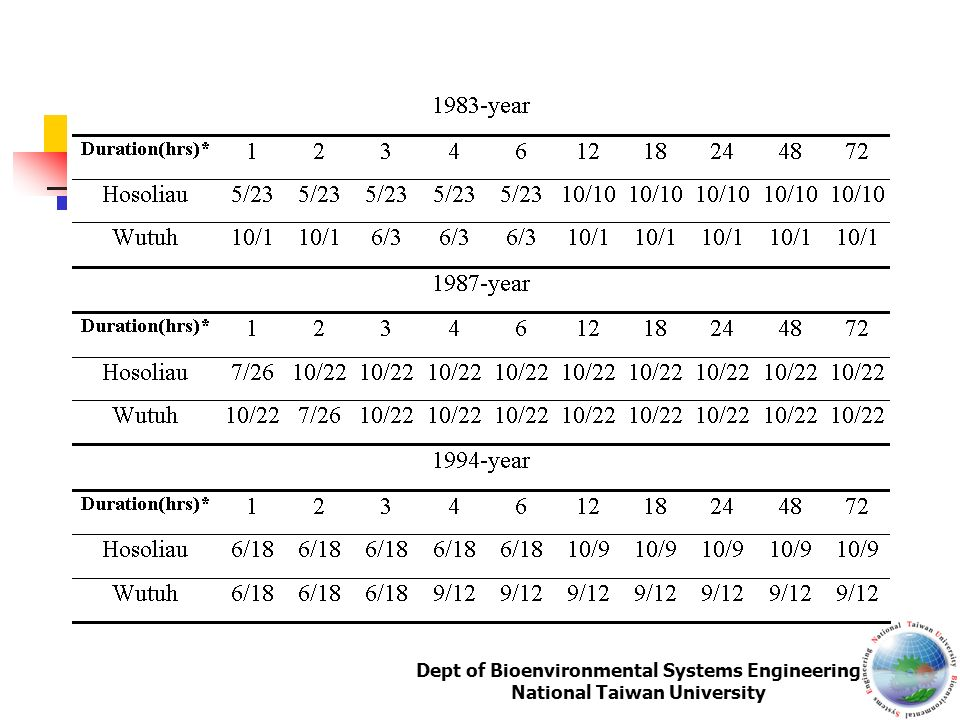Dept of Bioenvironmental Systems Engineering