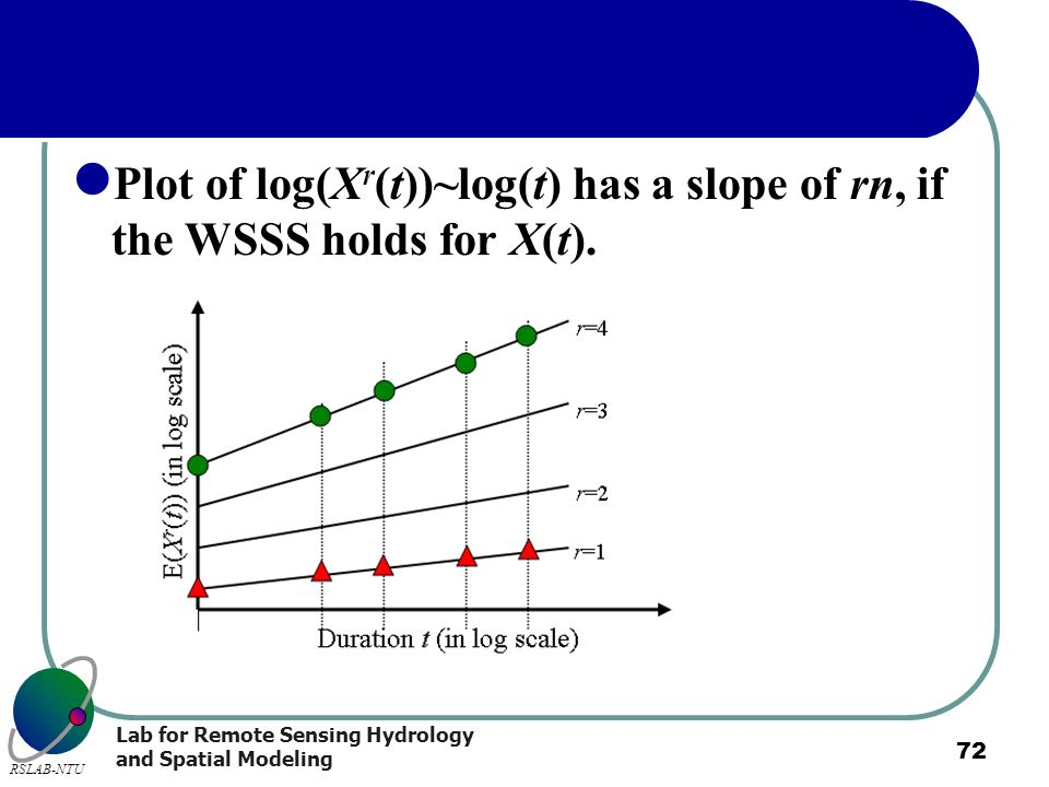 Plot of log(Xr(t))~log(t) has a slope of rn, if the WSSS holds for X(t).