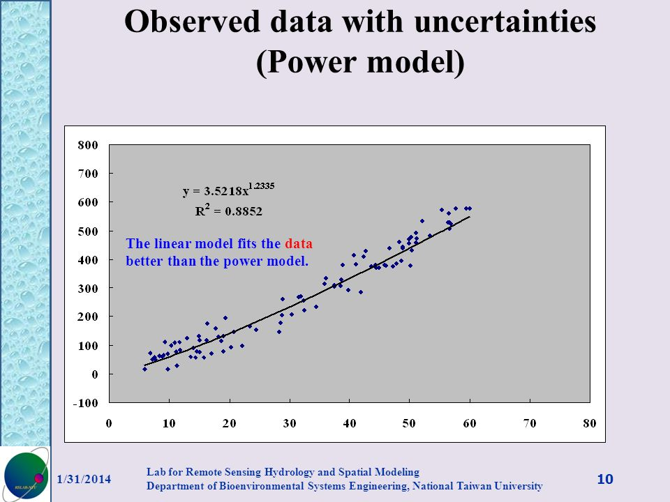 Observed data with uncertainties (Power model)