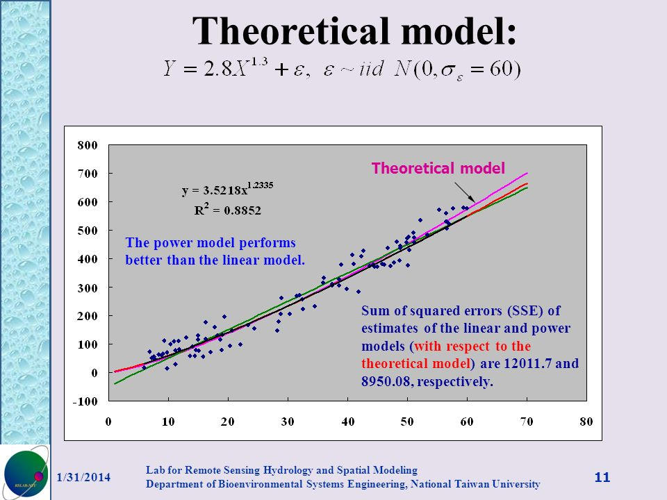 Theoretical model: Theoretical model