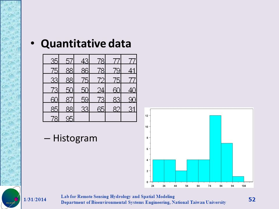 Quantitative data Histogram 3/27/2017
