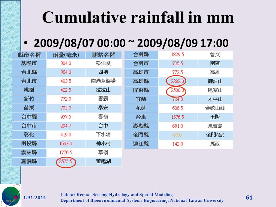 Cumulative rainfall in mm