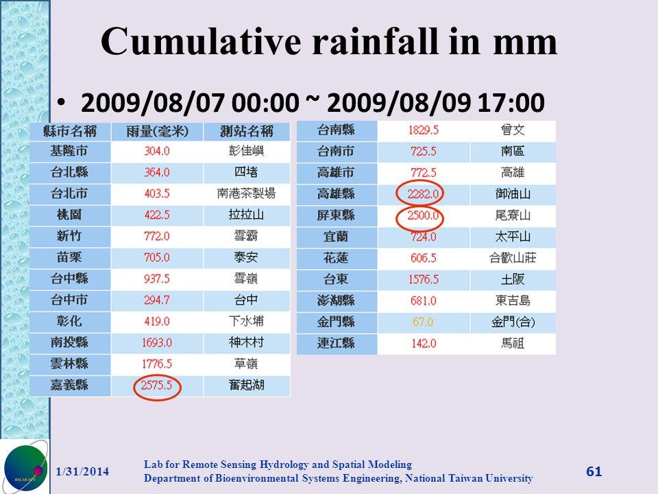 Cumulative rainfall in mm
