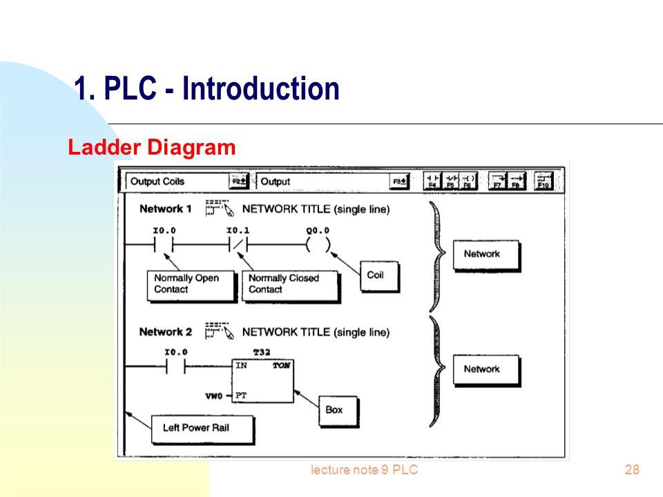 Plc programmable logical controller ppt video online download plc introduction ladder diagram lecture note 9 plc ccuart Images