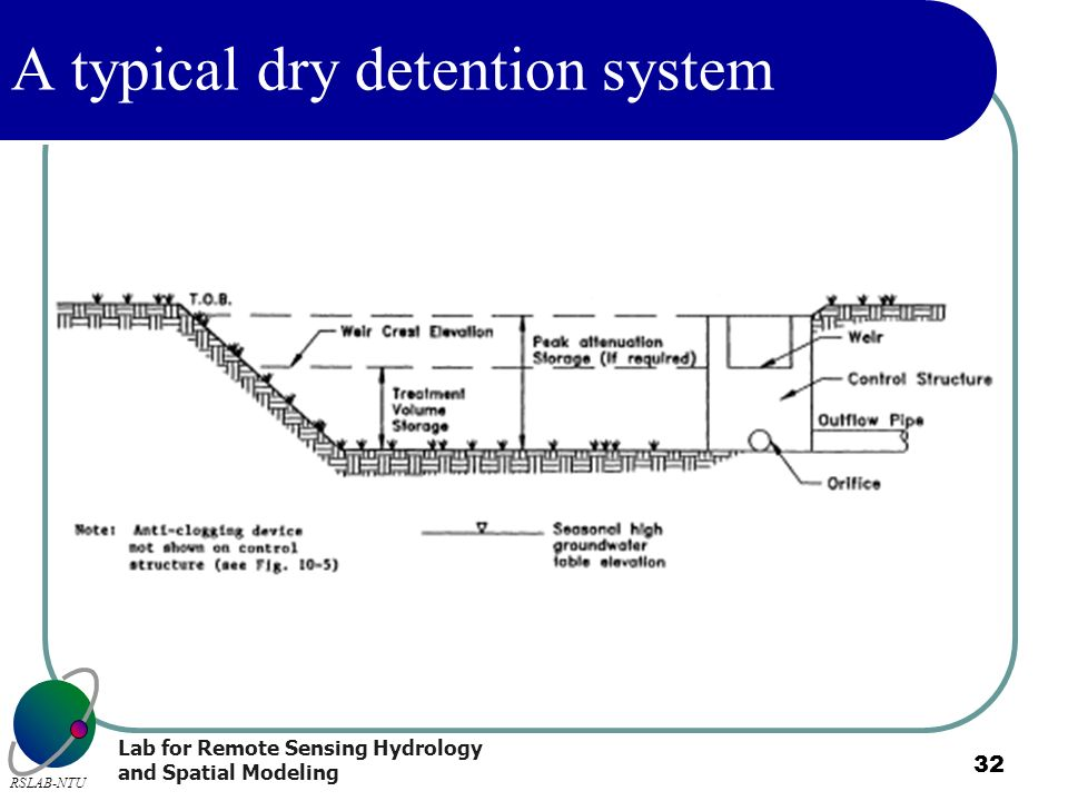 A typical dry detention system