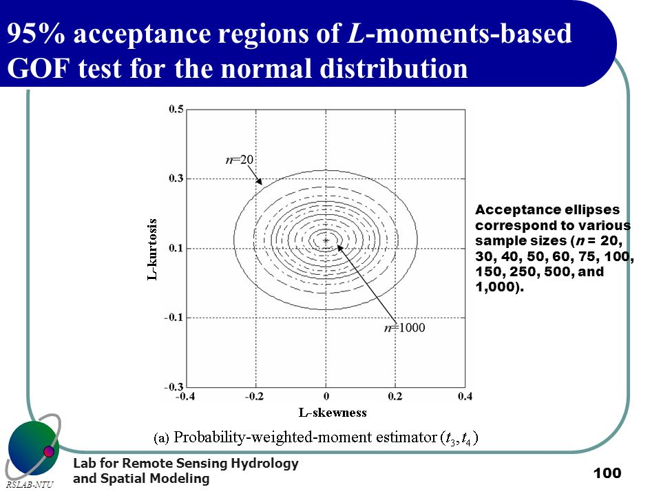 95% acceptance regions of L-moments-based GOF test for the normal distribution