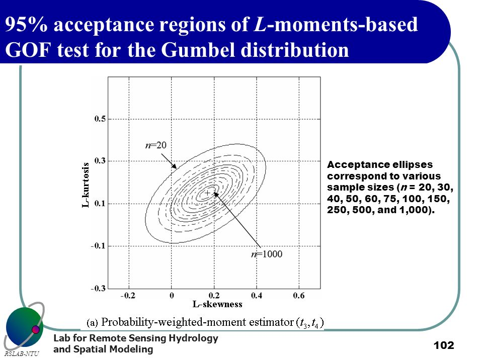 95% acceptance regions of L-moments-based GOF test for the Gumbel distribution
