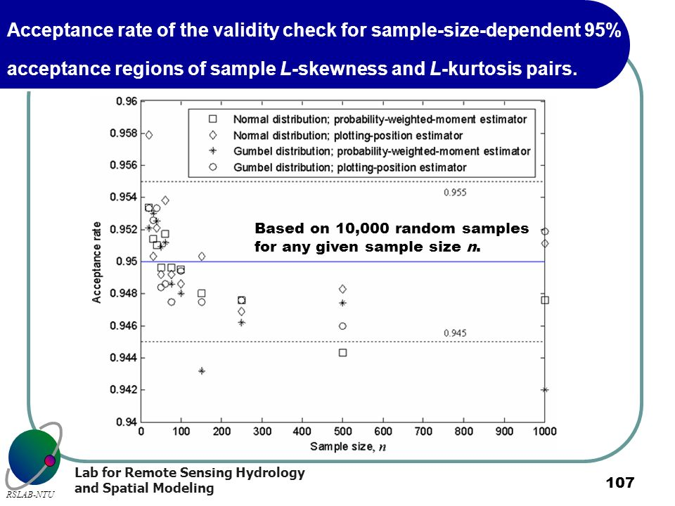 Acceptance rate of the validity check for sample-size-dependent 95% acceptance regions of sample L-skewness and L-kurtosis pairs.