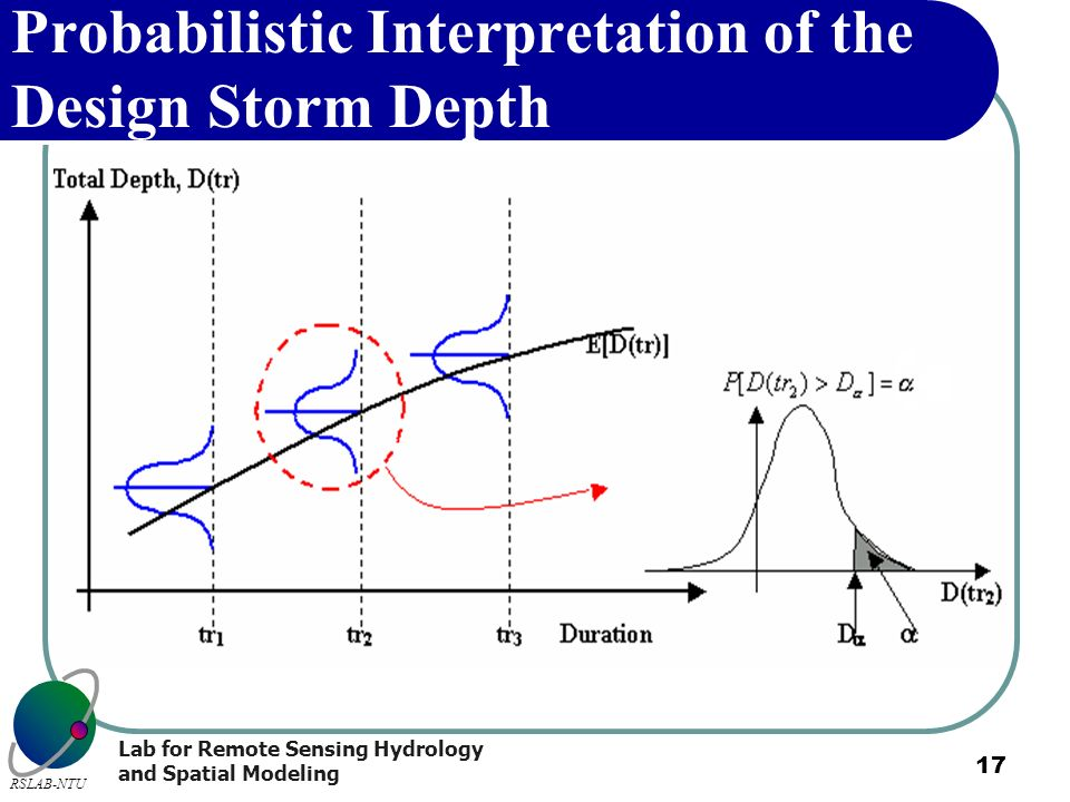 Probabilistic Interpretation of the Design Storm Depth