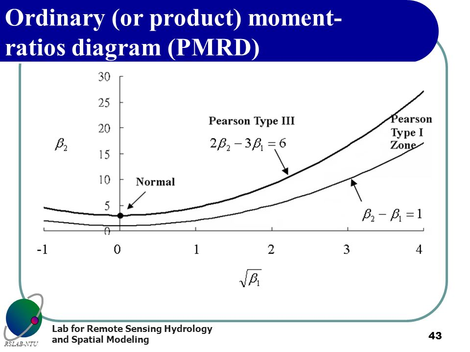 Ordinary (or product) moment-ratios diagram (PMRD)