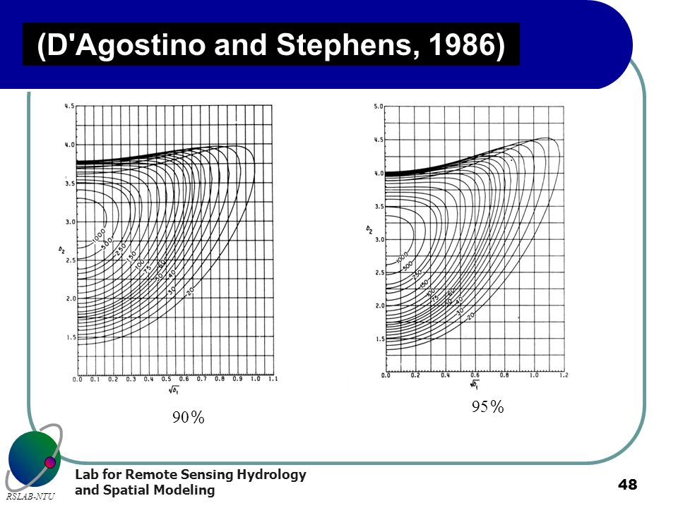 (D Agostino and Stephens, 1986)