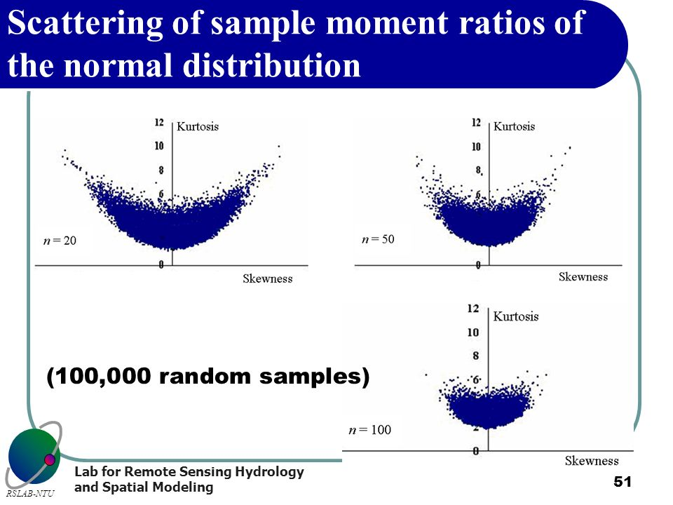 Scattering of sample moment ratios of the normal distribution