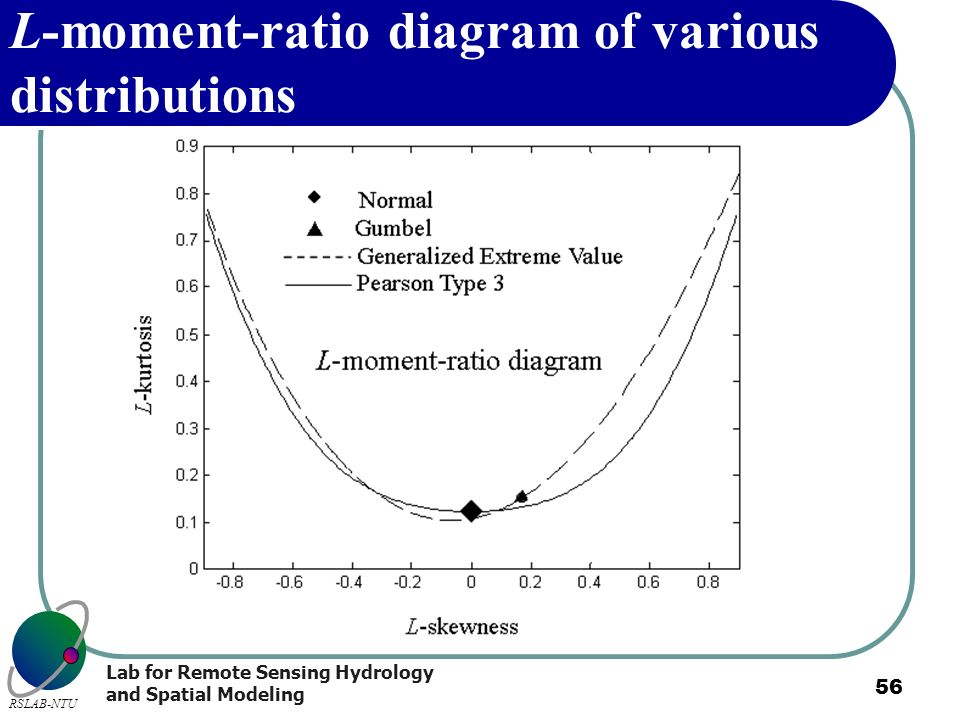 L-moment-ratio diagram of various distributions