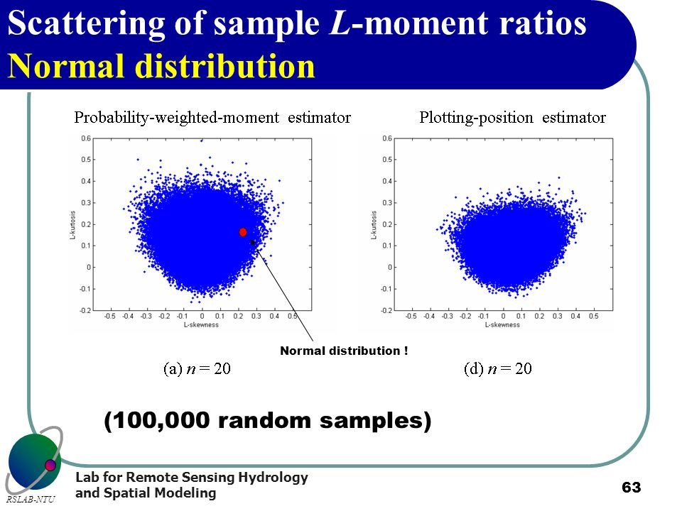 Scattering of sample L-moment ratios Normal distribution