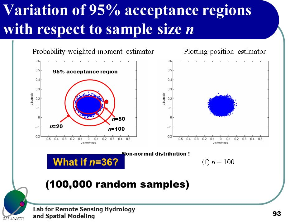 Variation of 95% acceptance regions with respect to sample size n