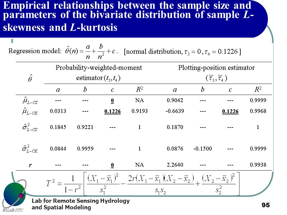Empirical relationships between the sample size and parameters of the bivariate distribution of sample L-skewness and L-kurtosis