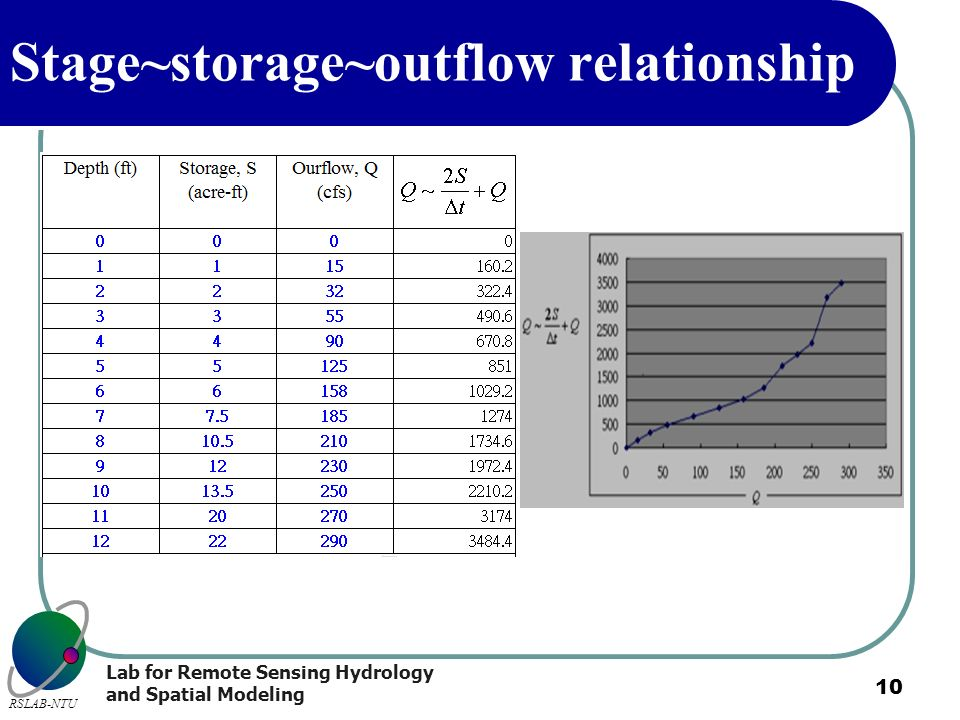 Stage~storage~outflow relationship