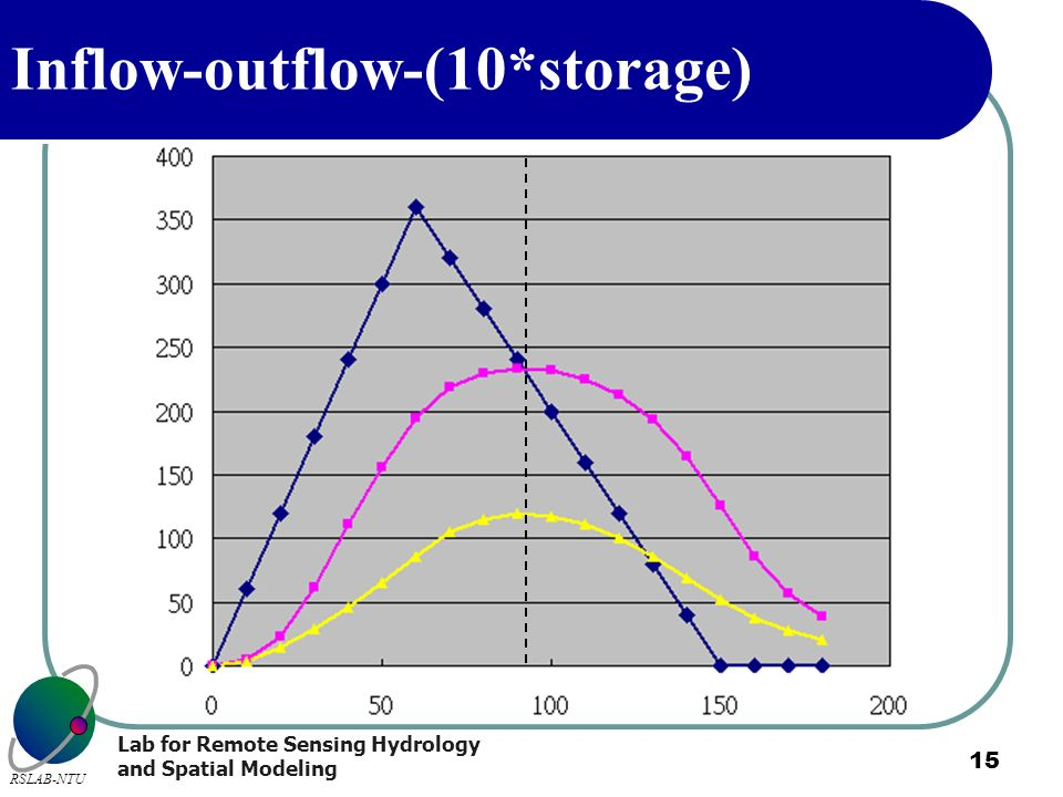 Inflow-outflow-(10*storage)