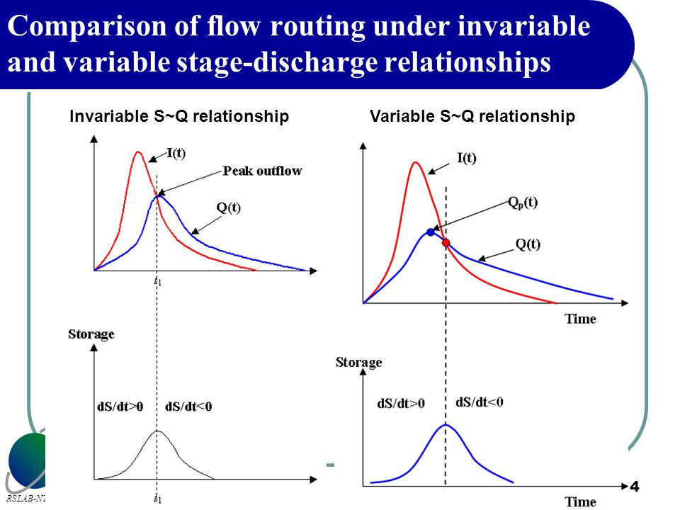 Comparison of flow routing under invariable and variable stage-discharge relationships
