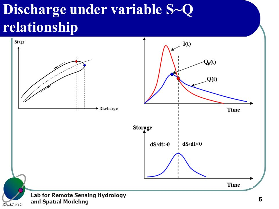 Discharge under variable S~Q relationship
