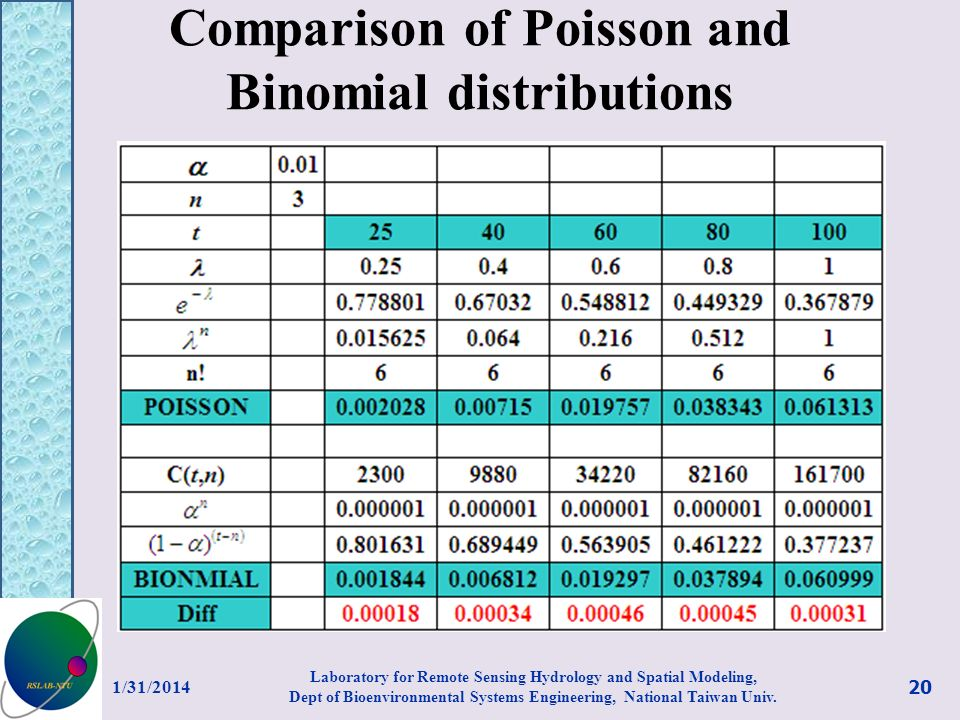Comparison of Poisson and Binomial distributions