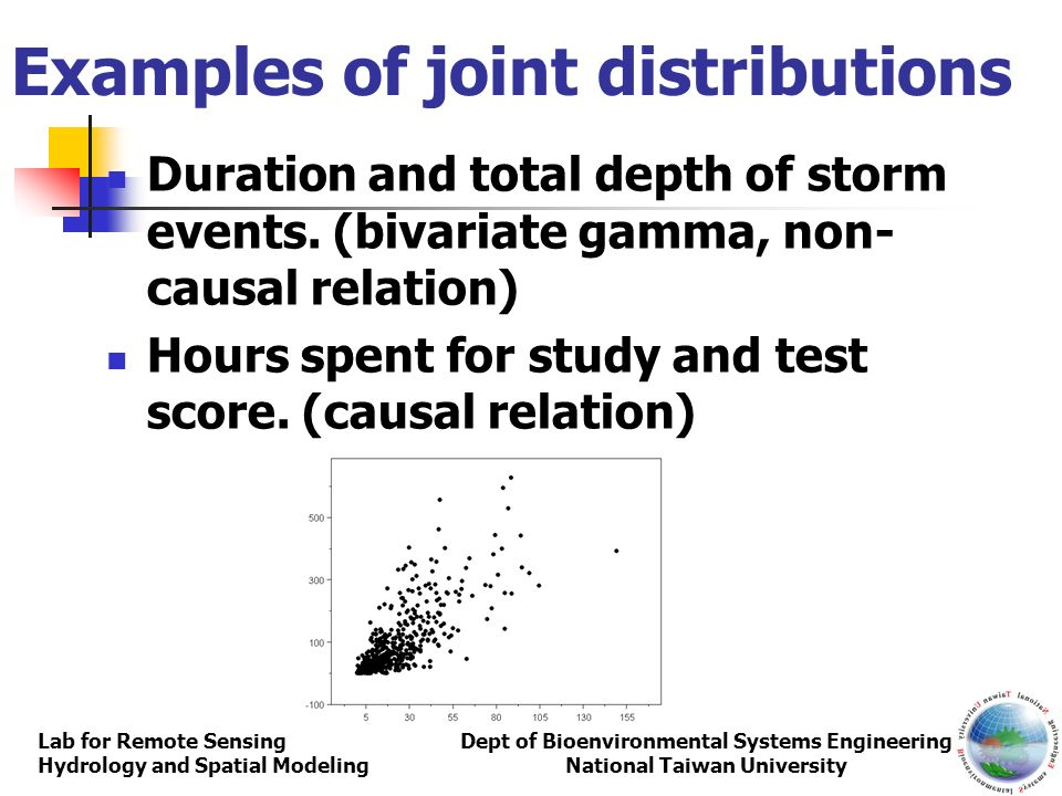 Examples of joint distributions