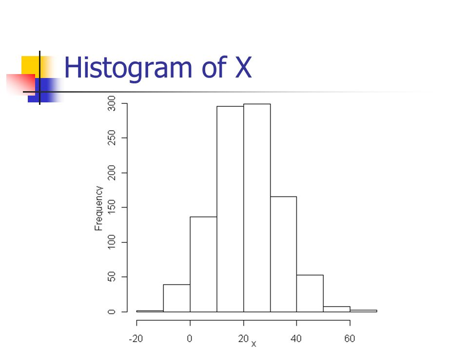 Histogram of X