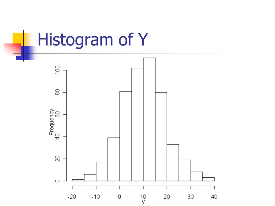 Histogram of Y