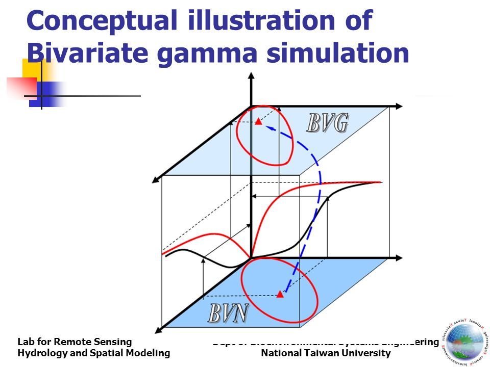 Conceptual illustration of Bivariate gamma simulation