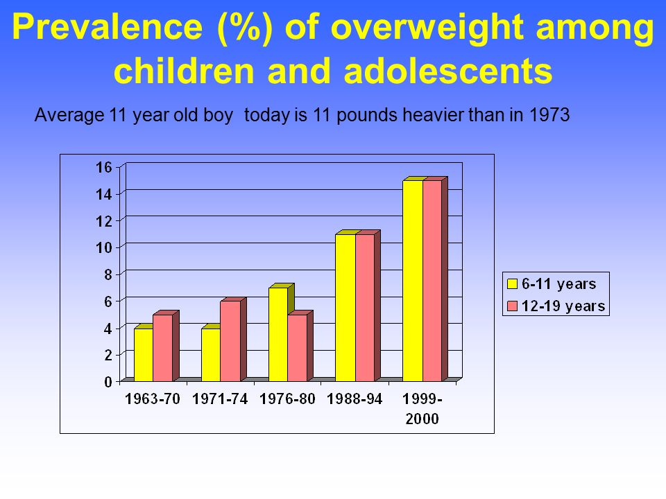a study of the prevalence of obesity among children This study was designed to know the prevalence of childhood obesity in school children from rural and urban areas in tirunelveli district data on the prevalence of obesity in children were collected and analyzed from two.