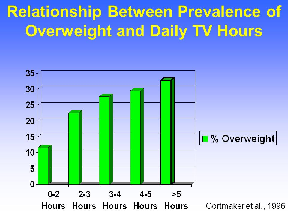relationship between watching tv and obesity