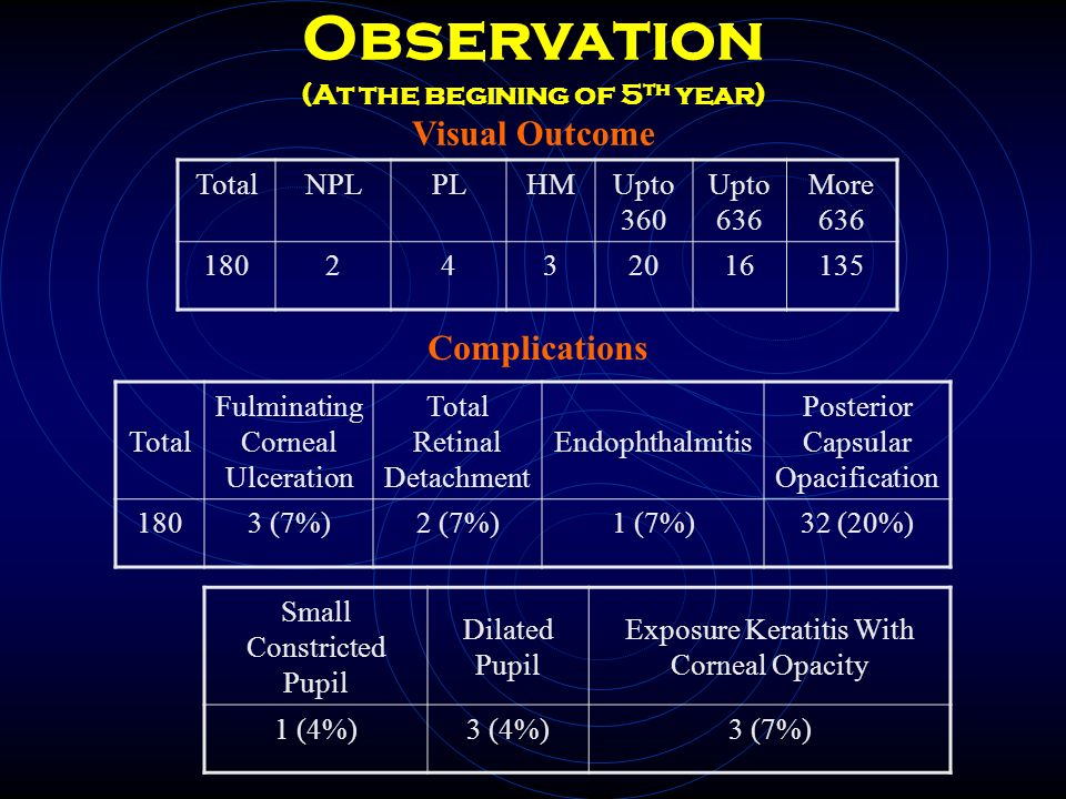 Observation (At the begining of 5th year) Visual Outcome