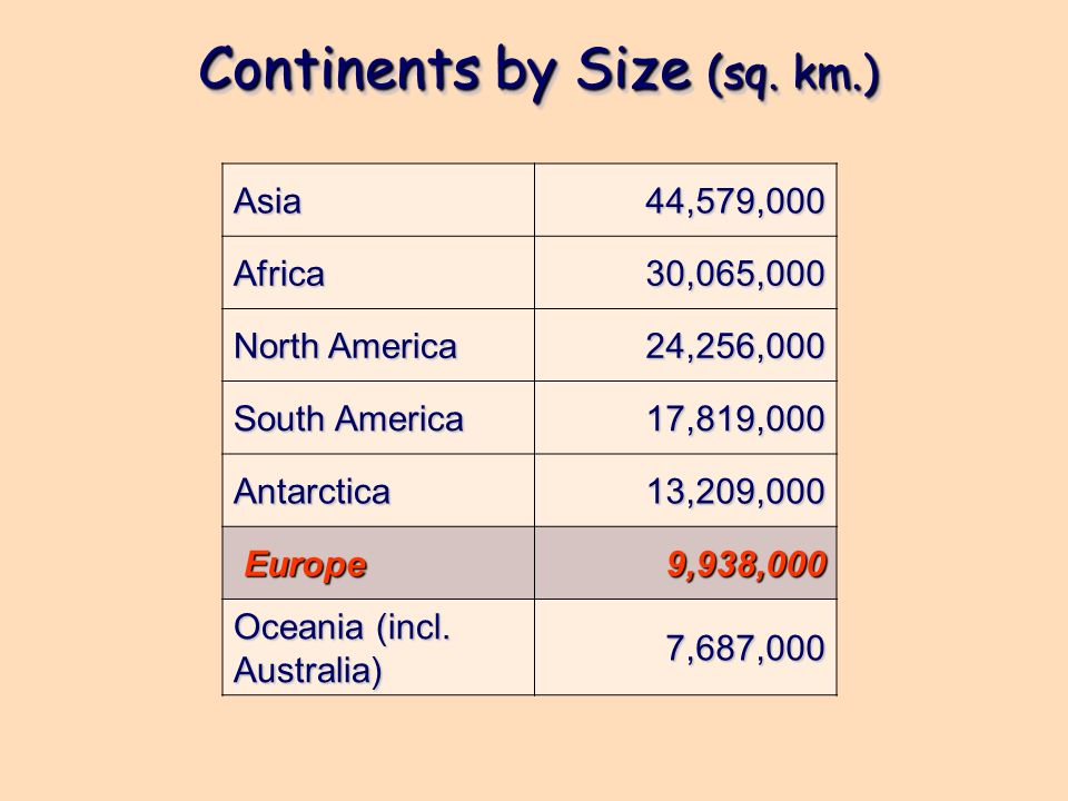 Continents by Size (sq. km.)