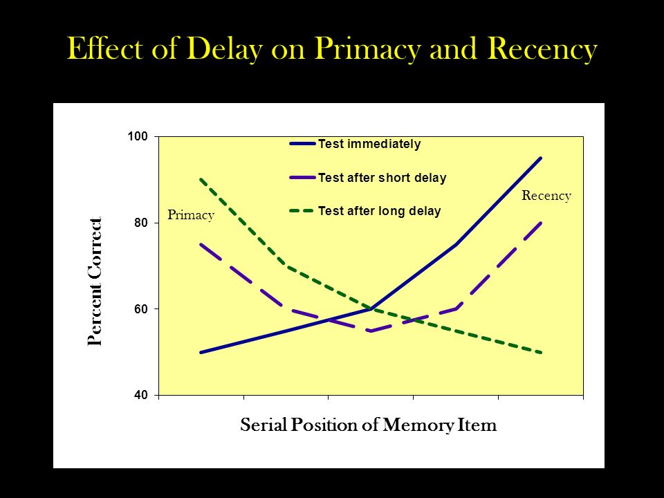 human recency and primacy effect Proach, the human hippocampus has a long, though con-  the recency effect is  dependent on a  whilst the primacy effect may relate to the effects of re.