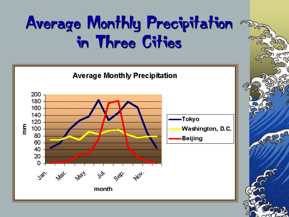 Average Monthly Precipitation in Three Cities