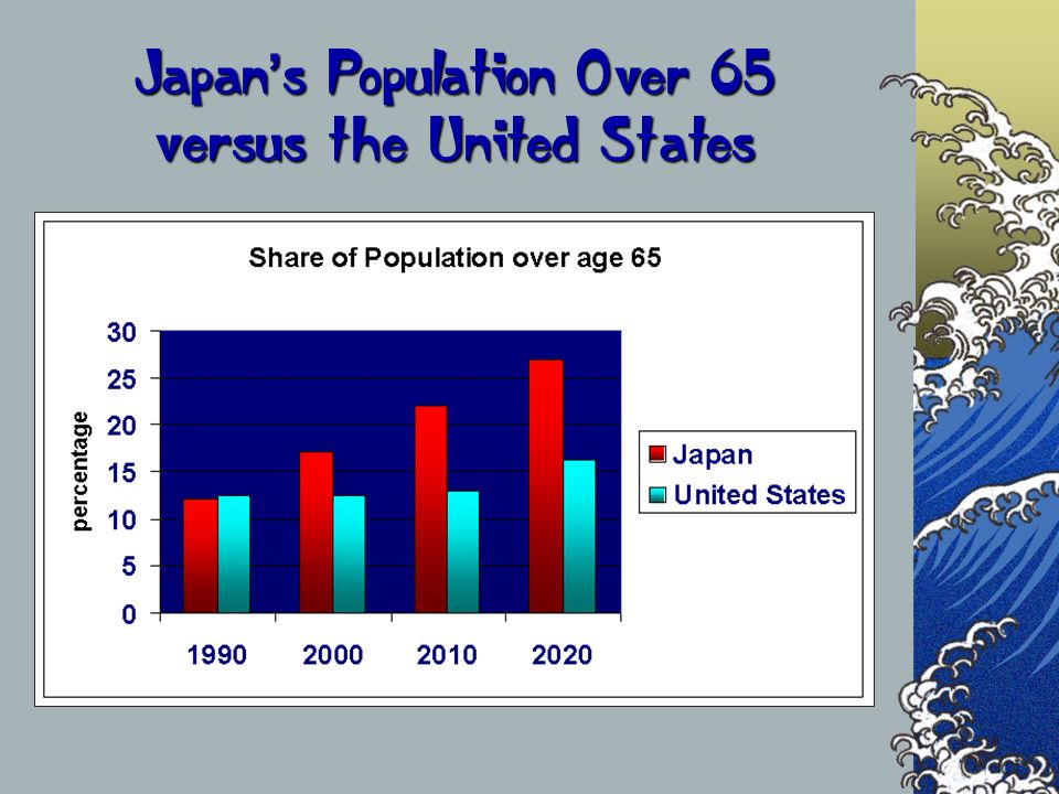 Japan's Population Over 65 versus the United States
