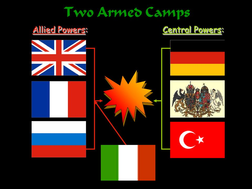 Two Armed Camps Allied Powers: Central Powers: